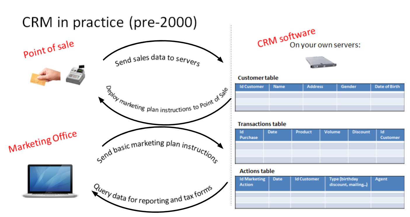 CRMs before the data revolution