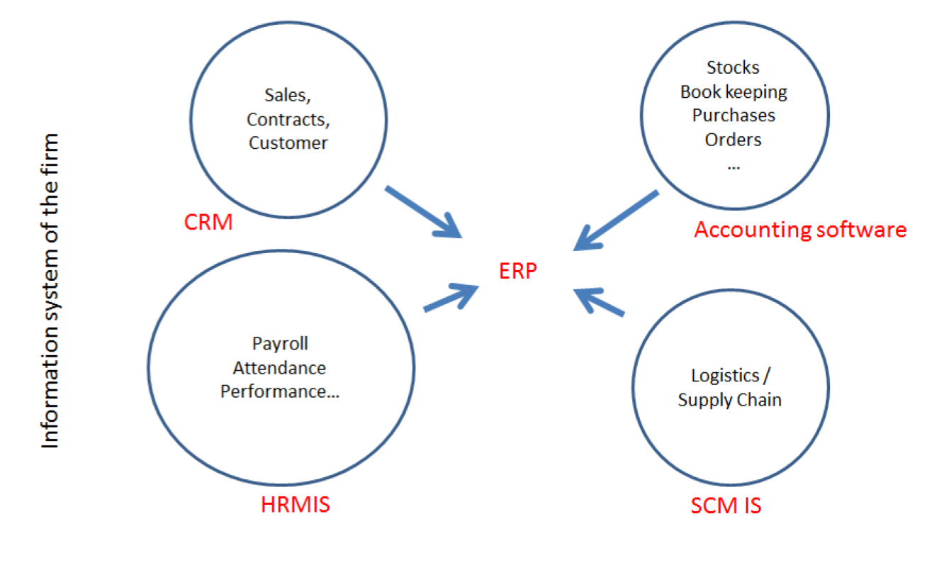 How a CRM integrates in the information system of a firm